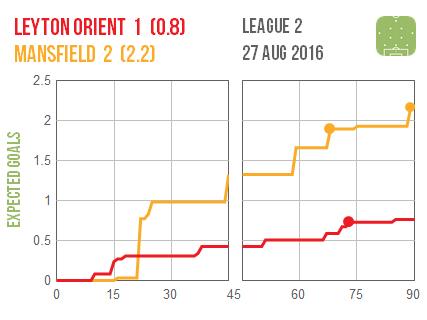 2016-08-27 Leyton O Mansfield