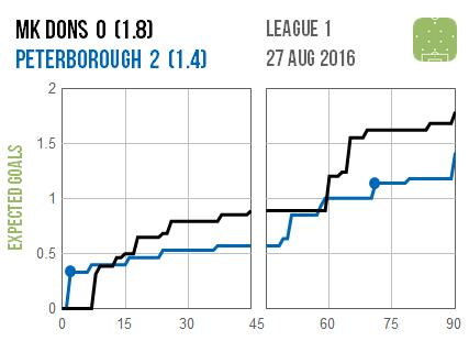 2016-08-27 MK Dons Peterborough