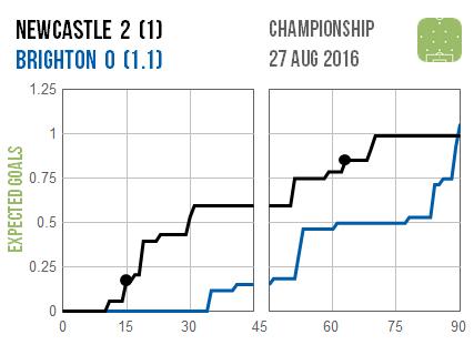 2016-08-27 Newcastle Brighton