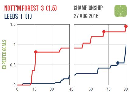 2016-08-27 Nottm Forest Leeds