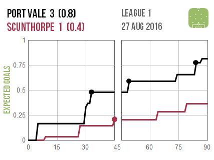 2016-08-27 Port Vale Scunthorpe