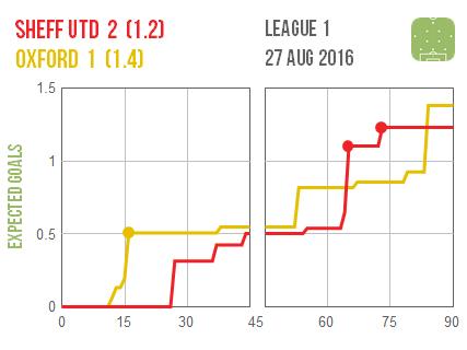 2016-08-27 Sheff Utd Oxford