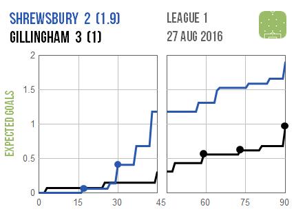 2016-08-27 Shrewsbury Gillingham