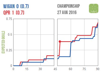 2016-08-27 Wigan QPR
