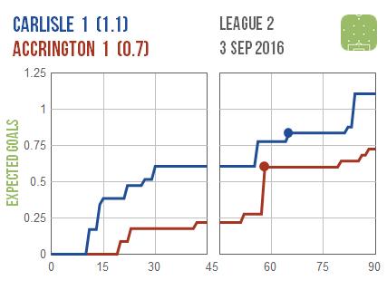 2016-09-03 Carlisle Accrington