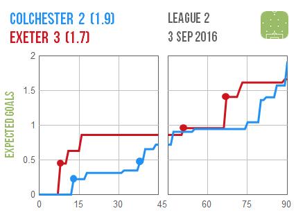 2016-09-03 Colchester Exeter