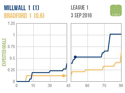 2016-09-03 Millwall Bradford
