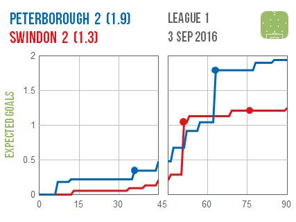 2016-09-03 Peterborough Swindon