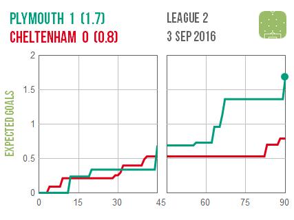 2016-09-03 Plymouth Cheltenham