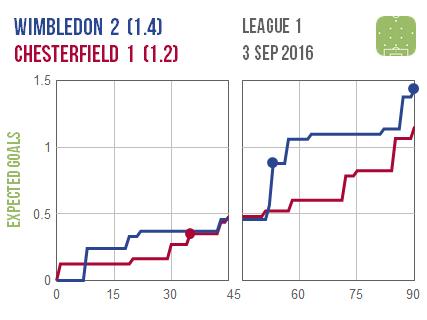 2016-09-03 Wimbledon Chesterfield