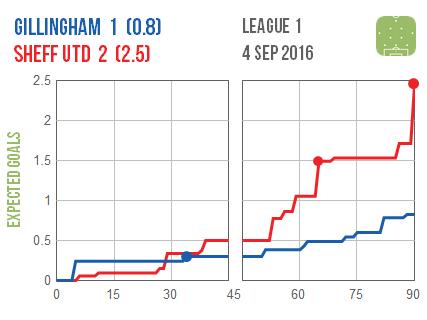 2016-09-04 Gillingham Sheff Utd