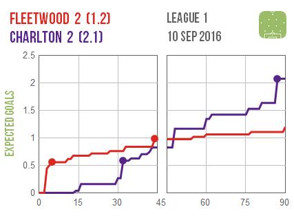2016-09-10-fleetwood-charlton