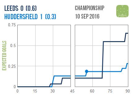 2016-09-10-leeds-huddersfield