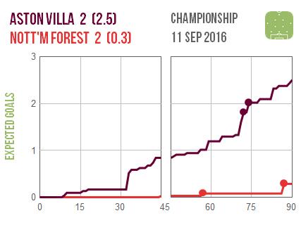2016-09-11-aston-villa-nottm-forest