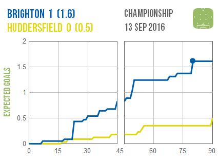 2016-09-13-brighton-huddersfield