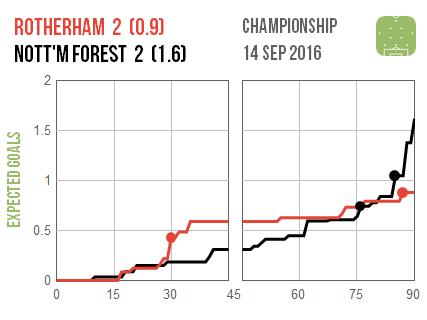 2016-09-14-rotherham-nottm-forest