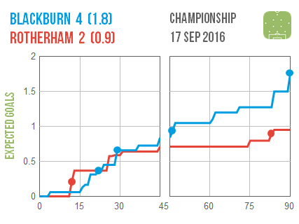 2016-09-17-blackburn-rotherham