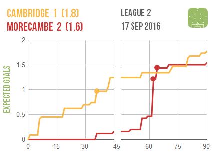 2016-09-17-cambridge-morecambe