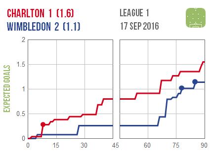 2016-09-17-charlton-wimbledon