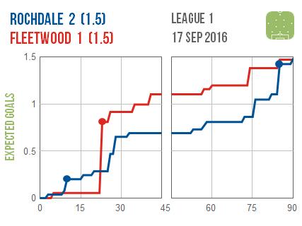 2016-09-17-rochdale-fleetwood