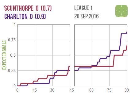 2016-09-20-scunthorpe-charlton