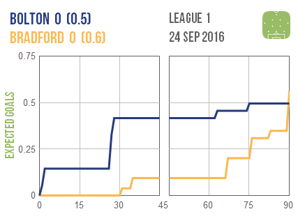 2016-09-24-bolton-bradford
