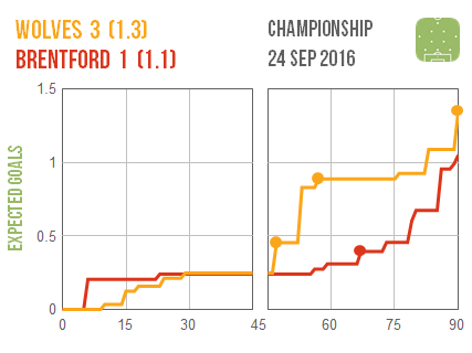 2016-09-24-wolves-brentford