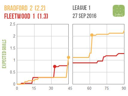 2016-09-27-bradford-fleetwood