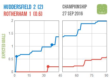 2016-09-27-huddersfield-rotherham