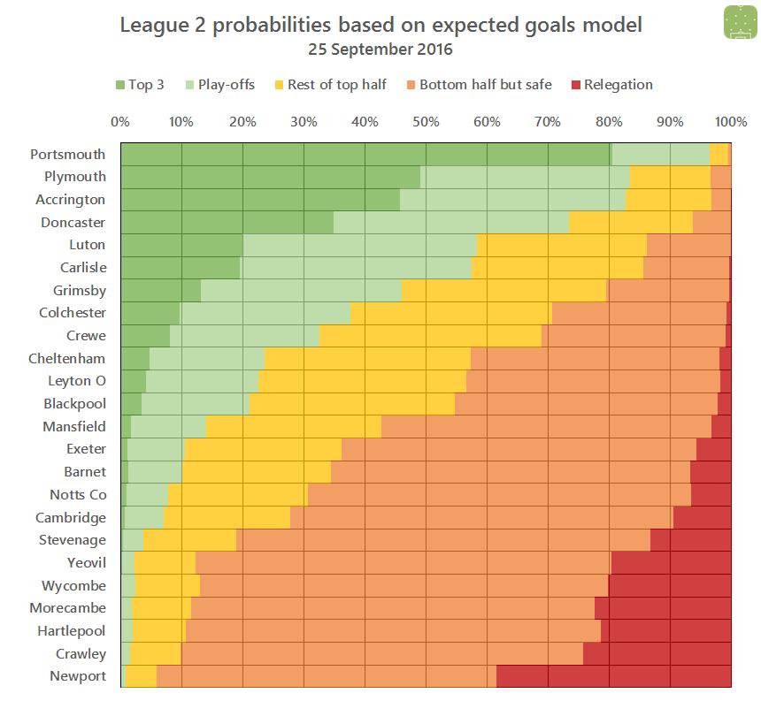 l2-probabilities-2016-09-25