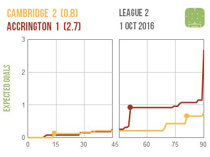 2016-10-01-cambridge-accrington