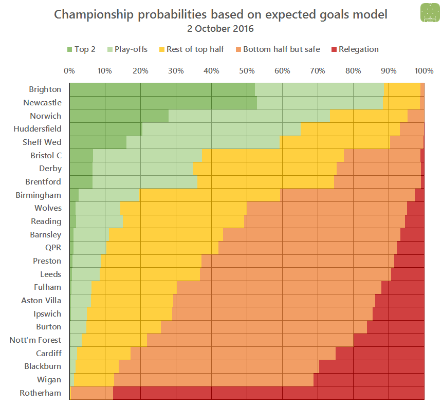 2016-10-02-ch-probabilities