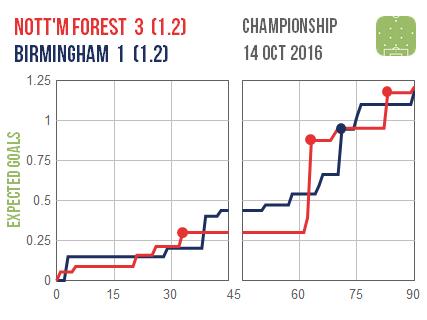 2016-10-14-nottm-forest-birmingham