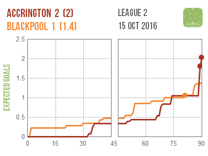 2016-10-15-accrington-blackpool