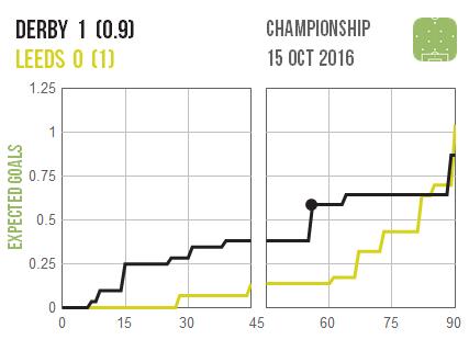 2016-10-15-derby-leeds