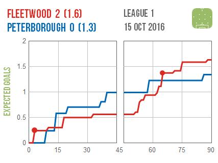 2016-10-15-fleetwood-peterborough