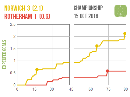 2016-10-15-norwich-rotherham
