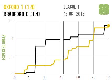 2016-10-15-oxford-bradford