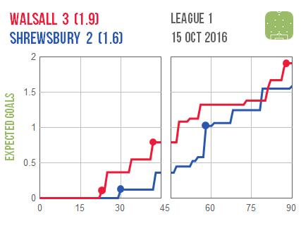 2016-10-15-walsall-shrewsbury