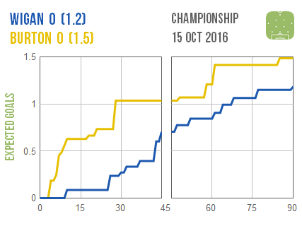 2016-10-15-wigan-burton