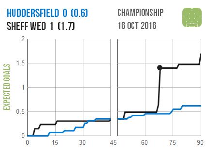 2016-10-16-huddersfield-sheff-wed