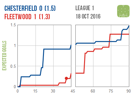 2016-10-18-chesterfield-fleetwood