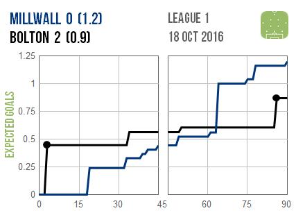 2016-10-18-millwall-bolton