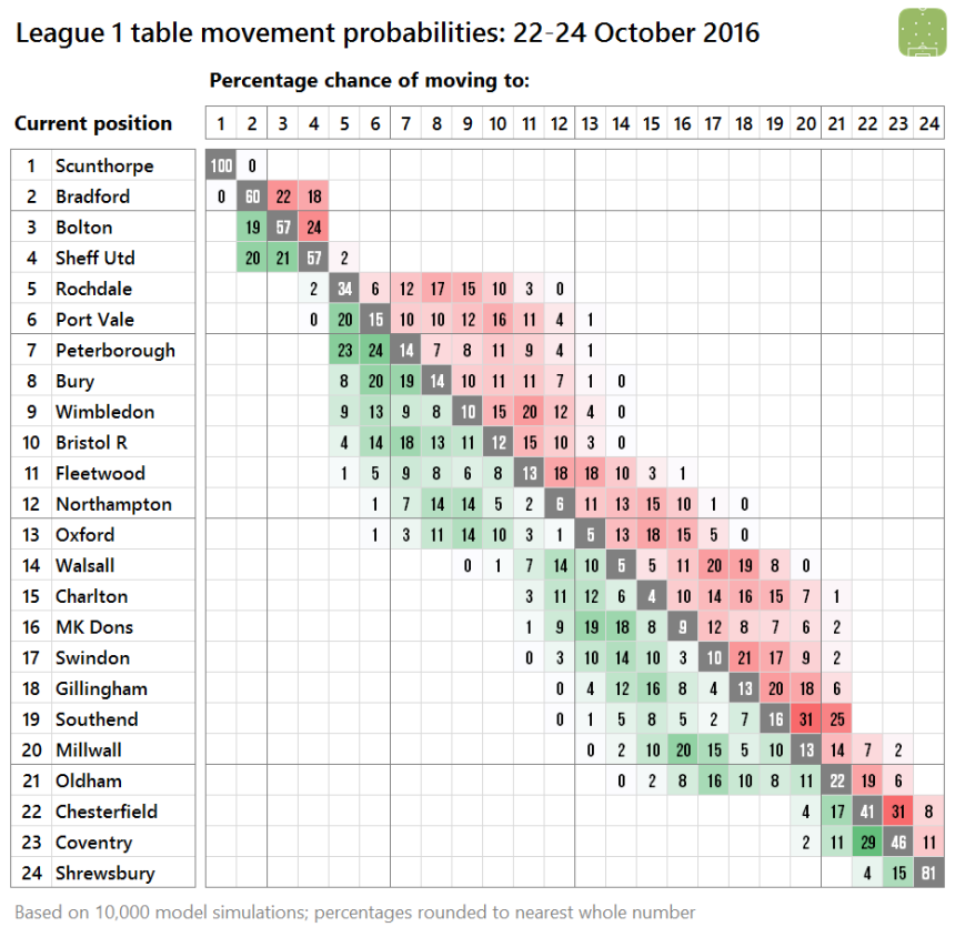 2016-10-22-l1-probabilities