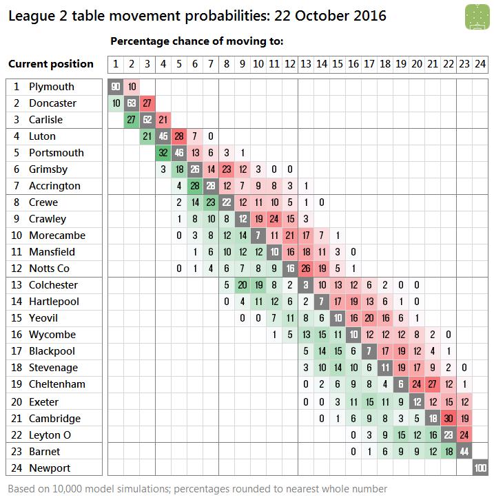 2016-10-22-l2-probabilities-v2