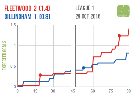 2016-10-29-fleetwood-gillingham