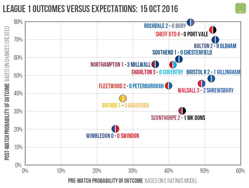 l1-outcomes-2016-10-15
