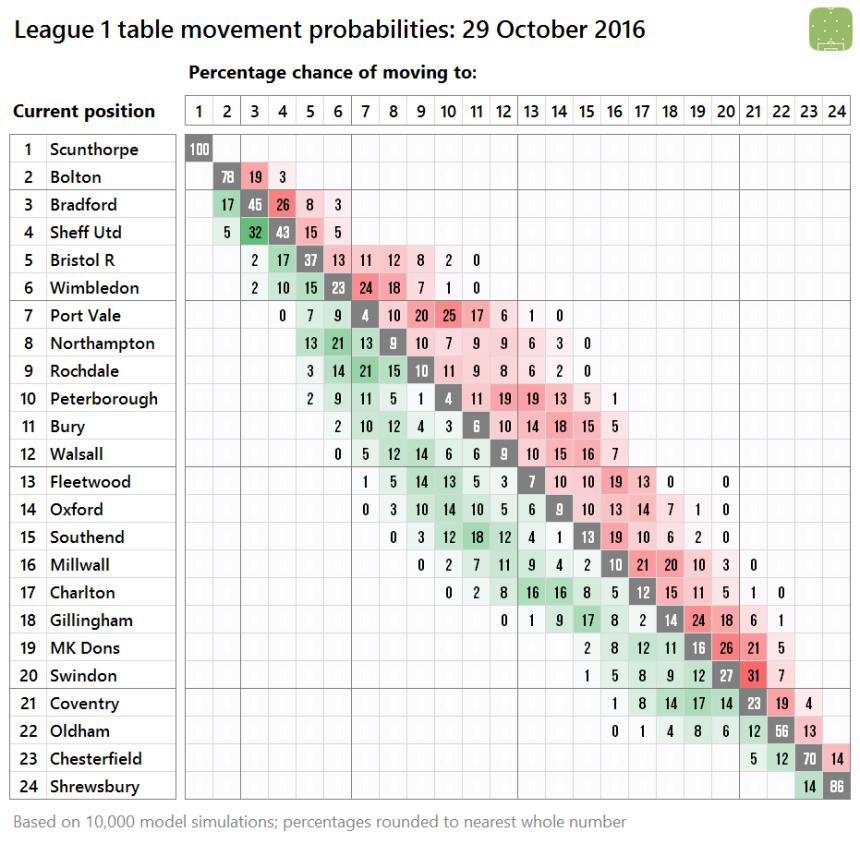 l1-probabilites-2016-10-29
