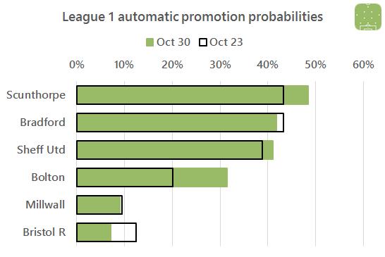 l1-promotion-change-2016-10-30