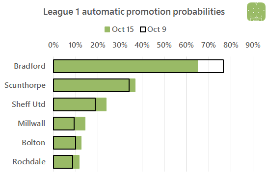 l1-promotion-race-2016-10-15